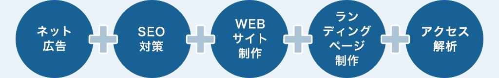 SEO・サイト制作などネット集客がワンストップで可能